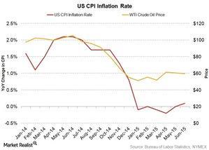 uploads/2015/07/US-CPI-Inflation-rate1.jpg