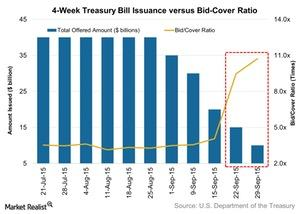 uploads/2015/10/4-Week-Treasury-Bill-Issuance-versus-Bid-Cover-Ratio-2015-10-051.jpg