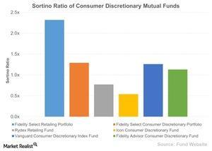 uploads///Sortino Ratio of Consumer Discretionary Mutual Funds