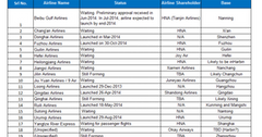 uploads///Part_CEA_Launch of  new airlines