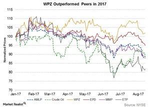 uploads/2017/08/wpz-outperformed-peers-in-2017-1.jpg