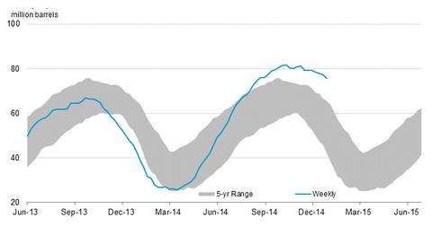 uploads/2015/01/propane-stocks.png