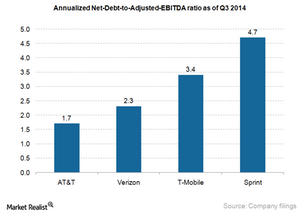 uploads/2014/12/Telecom-net-debt-to-adjusted-ebitda-ratio1.png