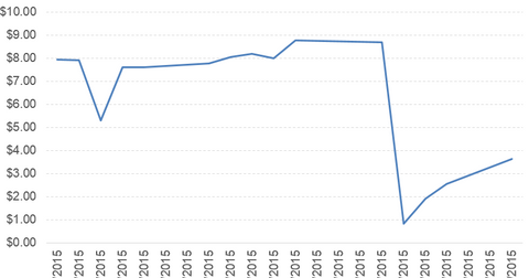 uploads/2015/06/BRCM_AVGO-downside.png