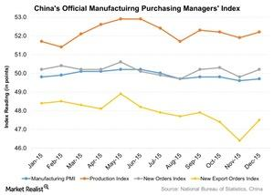 uploads/2016/01/Chinas-Official-Manufactuirng-Purchasing-Managers-Index-2016-01-0821.jpg