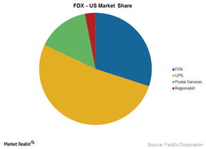uploads/2015/06/FDX-market-share1.png