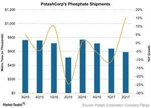 uploads///PotashCorps Phosphate Shipments