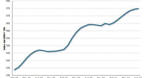 uploads/2014/10/CoreLogic-Home-Price-Index-1-year.png