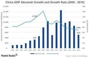 uploads///GDP absolute growth