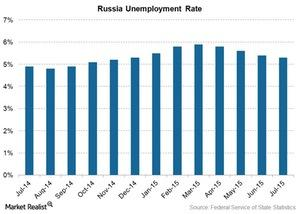 uploads///russia unemployment rate