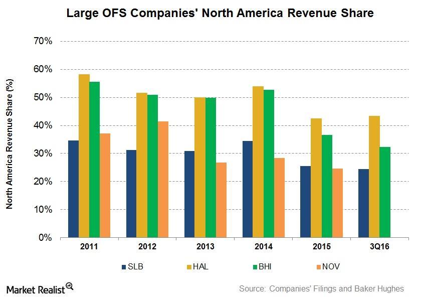 uploads///NA Revenue Share