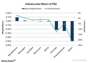 uploads/2015/11/Industry-wise-Return-of-FEZ-2015-11-131.jpg