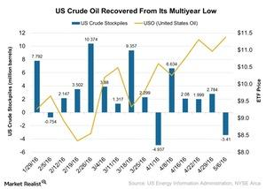 uploads/2016/05/US-Crude-Oil-Recovered-From-Its-Multiyear-Low-2016-05-141.jpg