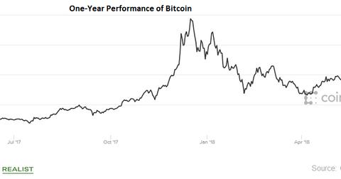 uploads/2018/06/bitcoin.png