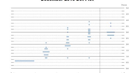 uploads/2016/12/part-2-dot-plot-1.png