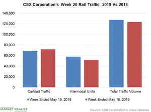 uploads/2019/05/Chart-7-CSX-2-1.png