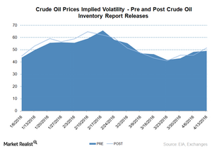 uploads/2016/04/crude-oil-inventory-and-volaitlty1.png