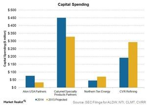 uploads/2015/08/capital-spending1.jpg