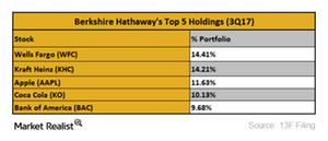 uploads/2017/11/Berkshire-top-holdings-1.png