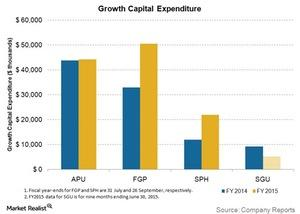 uploads/2015/11/growth-capital-expenditure1.jpg