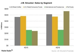 uploads/2016/06/JM-Smucker-Sales-by-Segment-2016-06-30-1.jpg
