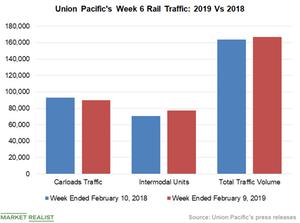 uploads/2019/02/Chart-4-UNP-1.png