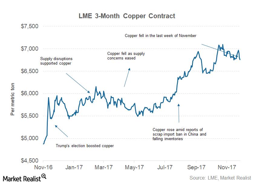 uploads///part  copper price