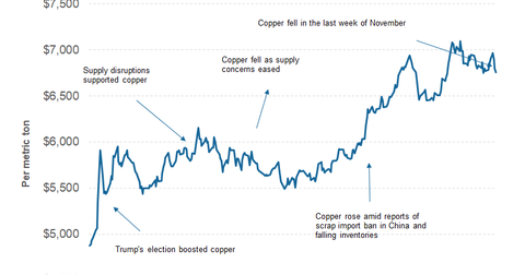 uploads/2017/12/part-2-copper-price-2-1.png
