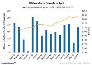 uploads/2017/05/US-Non-Farm-Payrolls-in-April-2017-05-11-1.jpg
