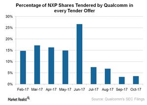 uploads///A_Semiconductors_QCOM_NXP tender offer update
