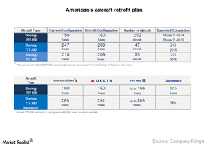 uploads/2014/12/Part10_3Q14_Aircraft-retrofit1.png