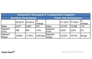 uploads/2015/01/HON-Aerospace-segment1.png