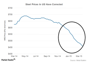 uploads/2015/04/steel-prices1.png