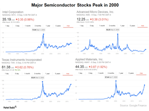 uploads/2017/09/A1_Semiconductors_Industry_Semi-stocks-peak-in-2000-1.png