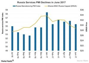 uploads///Russia Services PMI Declines in June