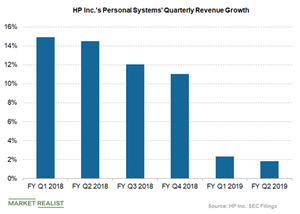 uploads/2019/05/HPs-personal-systems-revenue-growth-1.png