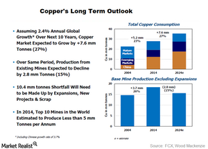 uploads/2015/09/copper-long-term-outlook1.png