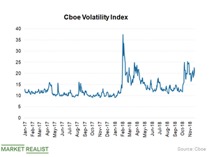 uploads/2018/11/Volatility-Index-1.png