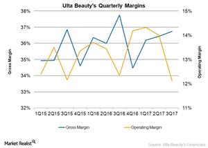 uploads/2017/12/ulta-margins-1.png