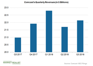 uploads/2018/10/Comcast-quarterly-revenues-2-1.png