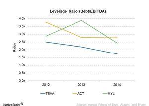 uploads///Leverage ratios