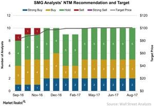 uploads/2017/09/SMG-Analysts-NTM-Recommendation-and-Target-2017-09-18-1.jpg