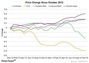 uploads/2014/12/Price-Change-Since-October-2012-2014-12-091.jpg