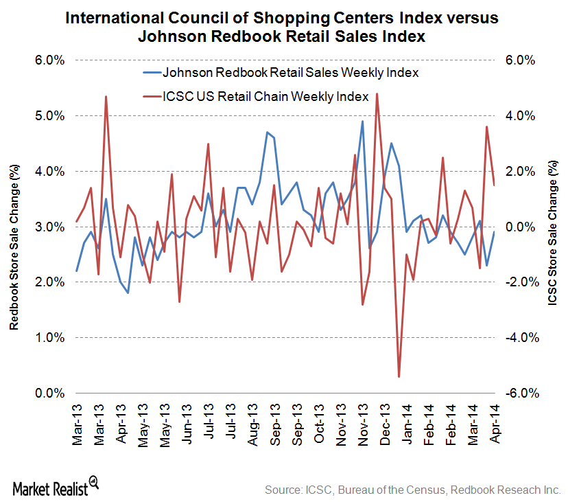 uploads///Weekly Redbook and ICSC Index