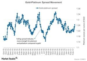 uploads///Gold Platinum Spread Movement