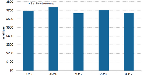 uploads/2017/12/Symbicort-revenues-1.png