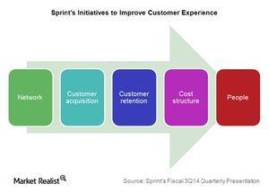uploads/2015/03/Telecom-sprint-customer-experience_NEW1.jpg