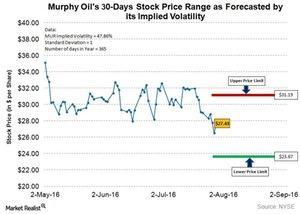uploads///MUR Q Post Implied Volatility