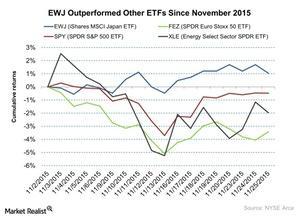 uploads///EWJ Outperformed Other ETFs Since November