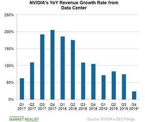 uploads/2019/01/B4_Semiconductors_NVDA-data-center-revenue-Q418-1.png